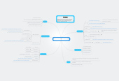 Mind map: Creative Commons for Open Culture