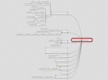 Mind map: ¿Que es diseño curricular?