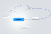 Mind map: Projektklar?