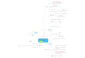 Mind map: OCS Inventory serverio saugumas