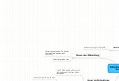 Mind map: Behandlungsablauf in der TCM