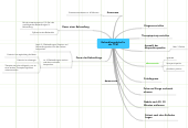 Mind map: Learning Trends November 2008