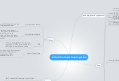 Mind map: LEED-AP Credential Reporting Guide