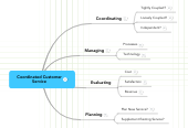 Mind map: Coordinated Customer Service