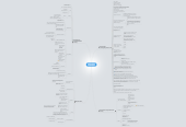 Mind map: Cyberpsychology in interaction