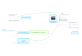 Mind map: Shared Map (for testing)