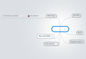 Mind map: Dossiers