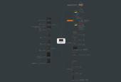 Mind map: U-HE DIVA Synthesizer Anatomy
