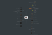 Mind map: U-HE DIVA Synthesizer: OSC & Filter Anatomy