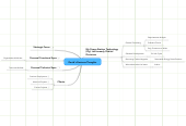 Mind map: David's Business Thoughts