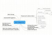 Mind map: David's Strategic Focus