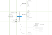 Mind map: David's Current Customers in Orbital Decisions
