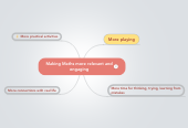 Mind map: Making Maths more relevant and engaging