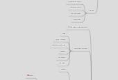 Mind map: Ammattilaisena verkostoissa