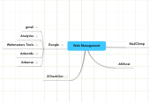 Mind map: Web Management
