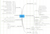 Mind map: Promotion DUT 2011  48 diplômés