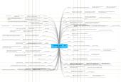 Mind map: Promotion 2010        44 diplômés