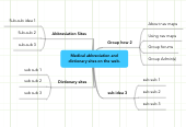 Mind map: Medical abbreviation and dictionary sites on the web.