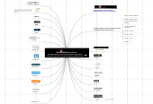 Mind map: Best News Curation Tools for Independent Publishers 2012 by Robin Good