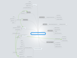 Mind map: Samasset Client Planning Process