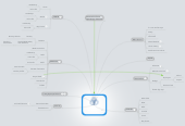 Mind map: Trinity Episcopal Church Website