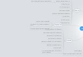 Mind map: контрольные показатели