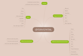 Mind map: Classification of living things-What scientists have to consider