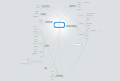 Mind map: Webbens  (och Internets) historia