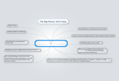 Mind map: Integrating 21st century skills into the classroom