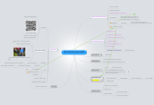 Mind map: Minor markt