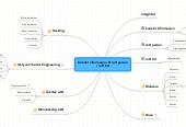 Mind map: Korrekt informasjon til rett person i rett tid