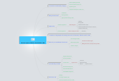 Mind map: Business aspects of Watson, David Boloker, IBM