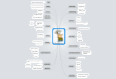 Mind map: Mind Map Uses