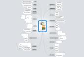 Mind map: Mind Map Uses