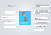 Mind map: Top 10 Mind Mapping  Uses for Students