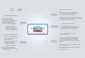 Mind map: How to Study with Mind Maps
