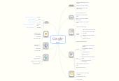 Mind map: Google+