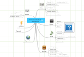 Mind map: Find materialer til din undervisning