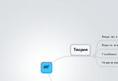 Mind map: ИГ