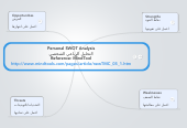 Mind map: Personal SWOT Analysis التحليل الرباعي الشخصي Reference: MindTool http://www.mindtools.com/pages/article/newTMC_05_1.htm