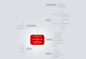 Mind map: INFORMATION & KOMMUNIKATION & TECHNOLOGIE in der Feuerwehr