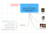 "Mind map: Malta workshop: ""Examples of Teacher Teams from Denmark, in eTwinning and generally in school"""