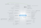 Mind map: Business Plan | 30/60/90 Days