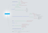 Mind map: Wisdom of the Crowds in FaceBook, Lior Zoref