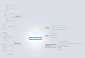 Mind map: Energiewatchblog.at