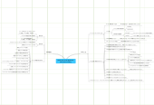 Mind map: [book] The Art of Application Performance Testing