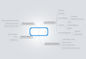 """Mind map: """"Managing Oneself""""  by TF based on  Peter F. Drucker HBR, Jan 2005"""