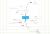 Mind map: Project Plan Guidelines