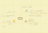 Mind map: Analisi I