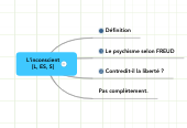 Mind map: L'inconscient